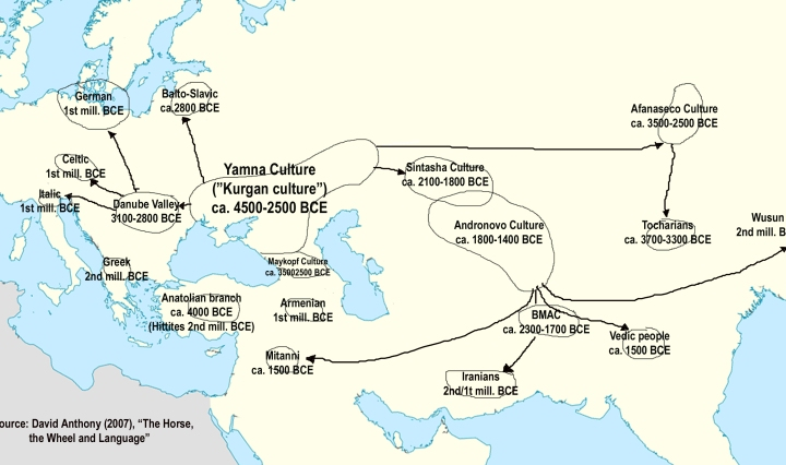 Indo-European Migrations according to Anthony